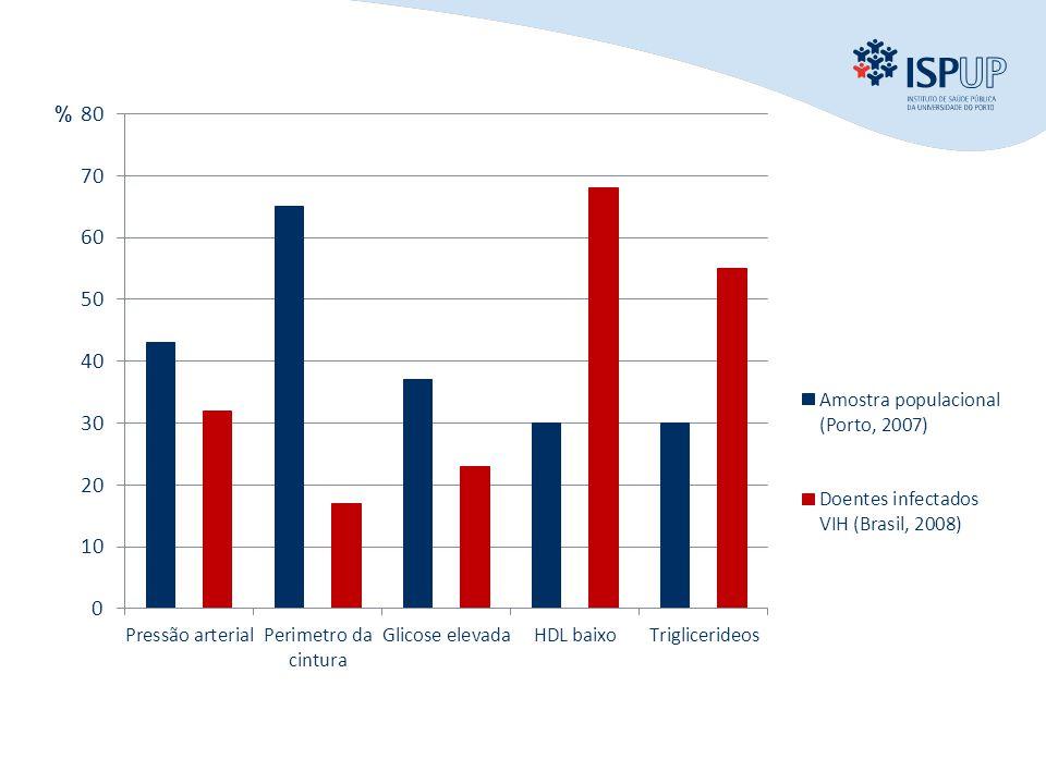 INTRODUÇÃO OBJECTIVOS MÉTODOS RESULTADOS CONCLUSÃO %