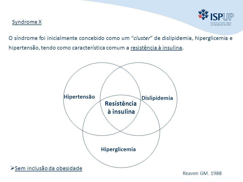INTRODUÇÃO OBJECTIVOS MÉTODOS RESULTADOS CONCLUSÃO Hipertensão Dislipidemia Hiperglicemia Resistência à insulina Syndrome X Reaven GM.