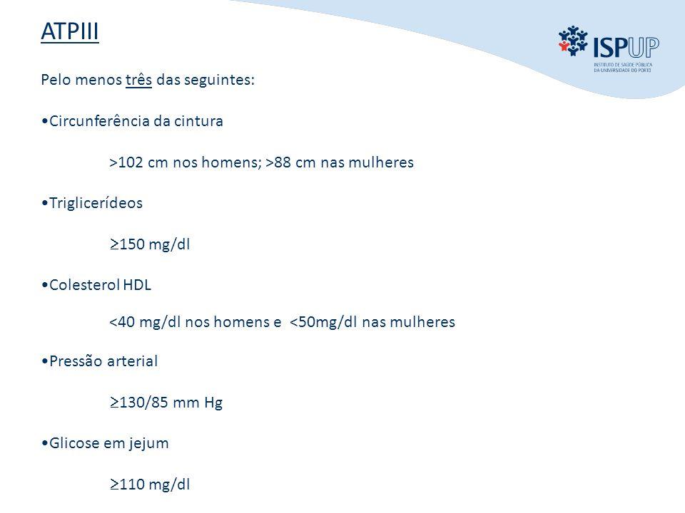 INTRODUÇÃO OBJECTIVOS MÉTODOS RESULTADOS CONCLUSÃO ATPIII Pelo menos três das seguintes: •Circunferência da cintura >102 cm nos homens; >88 cm nas mulheres •Triglicerídeos  150 mg/dl •Colesterol HDL <40 mg/dl nos homens e <50mg/dl nas mulheres •Pressão arterial  130/85 mm Hg •Glicose em jejum  110 mg/dl