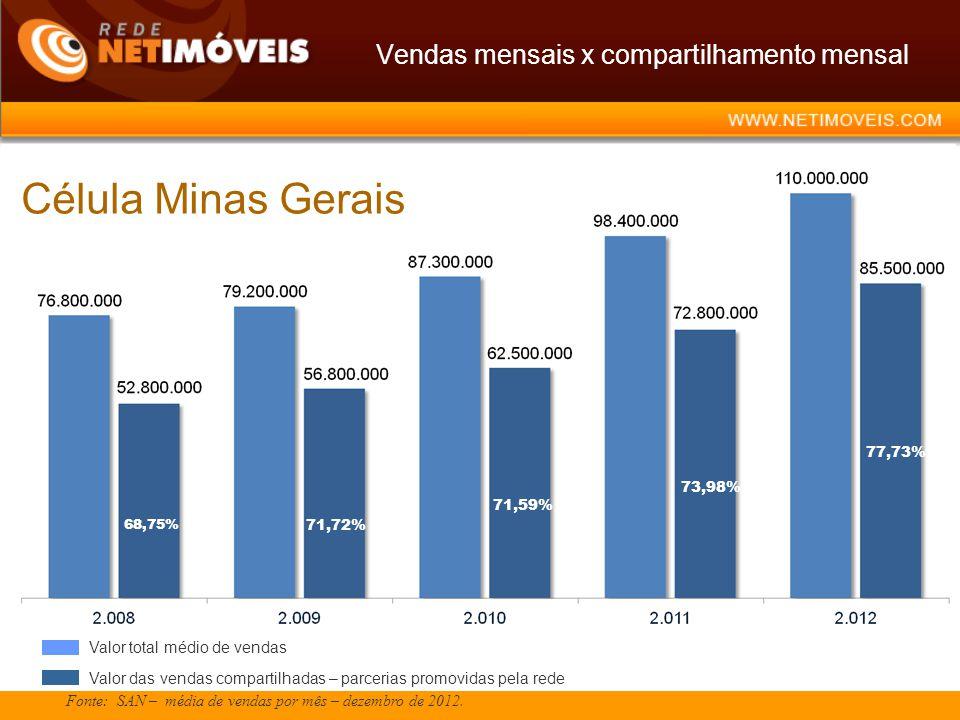Vendas mensais x compartilhamento mensal Fonte: SAN – média de vendas por mês – dezembro de 2012. 68,75% 71,72% 71,59% 73,98% Célula Minas Gerais 77,7
