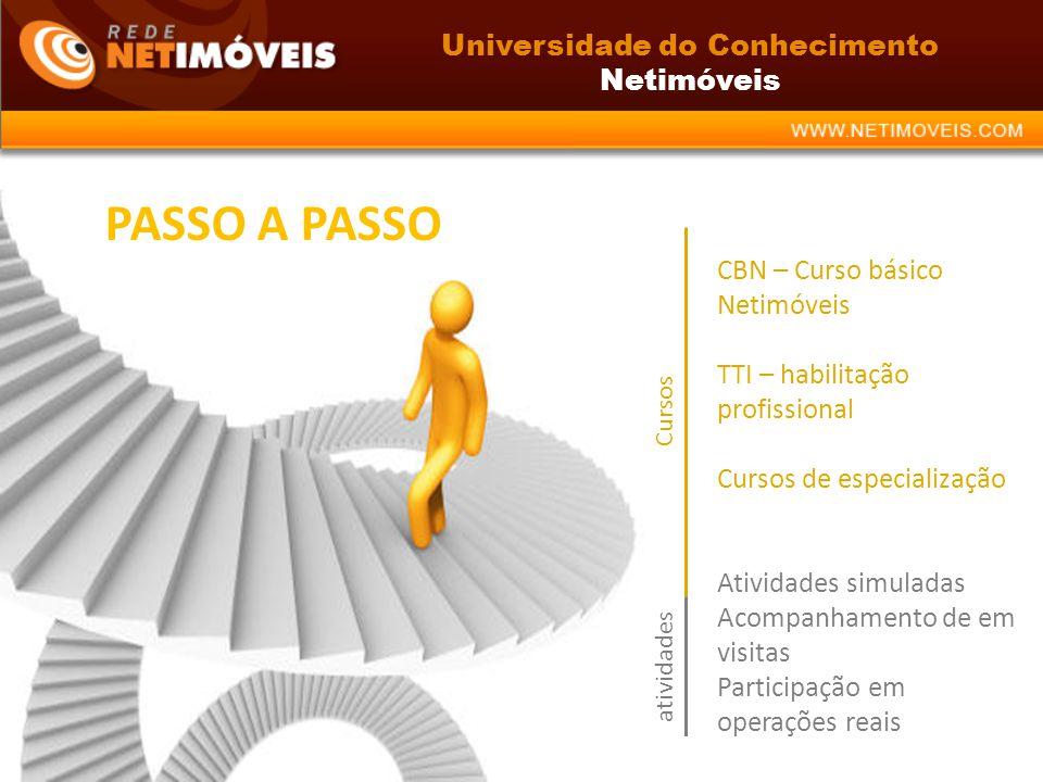 PASSO A PASSO CBN – Curso básico Netimóveis TTI – habilitação profissional Cursos de especialização Atividades simuladas Acompanhamento de em visitas