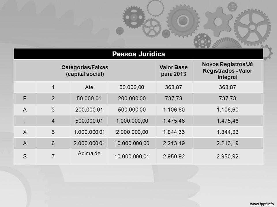 Pessoa Jurídica Categorias/Faixas (capital social) Valor Base para 2013 Novos Registros/Já Registrados - Valor integral 1Até50.000,00368,87 F250.000,0