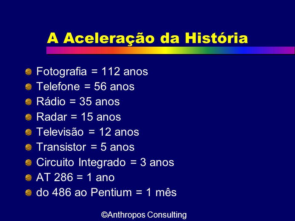 A Aceleração da História Fotografia = 112 anos Telefone = 56 anos Rádio = 35 anos Radar = 15 anos Televisão = 12 anos Transistor = 5 anos Circuito Int