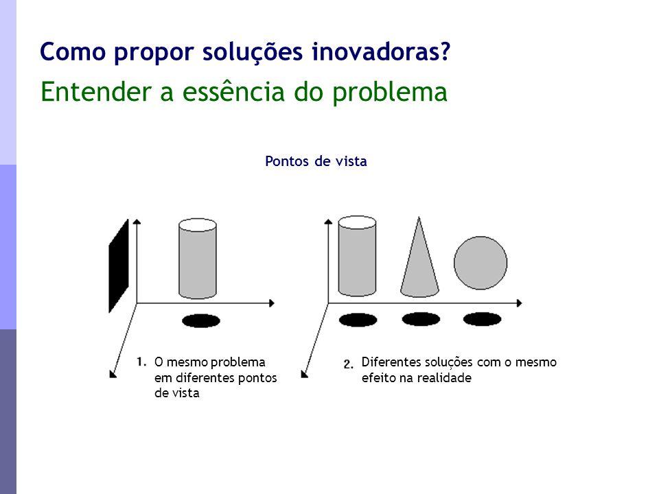 Entender a essência do problema Como propor soluções inovadoras? Pontos de vista Diferentes soluções com o mesmo efeito na realidade O mesmo problema