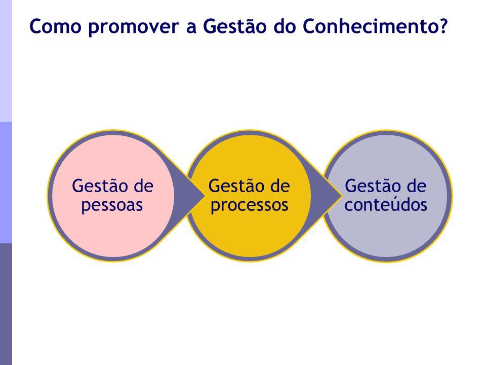 Como promover a Gestão do Conhecimento? Gestão de conteúdos Gestão de processos Gestão de pessoas