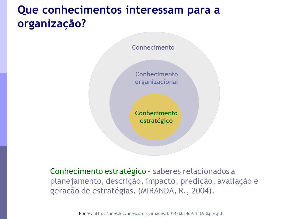 Conhecimento estratégico - saberes relacionados a planejamento, descrição, impacto, predição, avaliação e geração de estratégias. (MIRANDA, R., 2004).