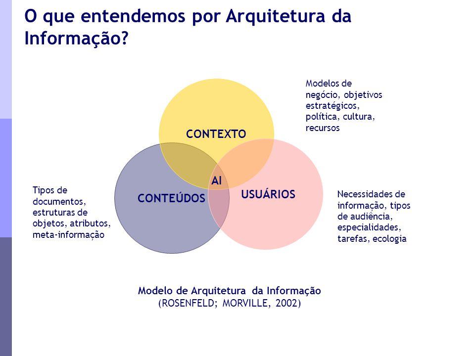Modelo de Arquitetura da Informação (ROSENFELD; MORVILLE, 2002) Tipos de documentos, estruturas de objetos, atributos, meta-informação CONTEÚDOS CONTE