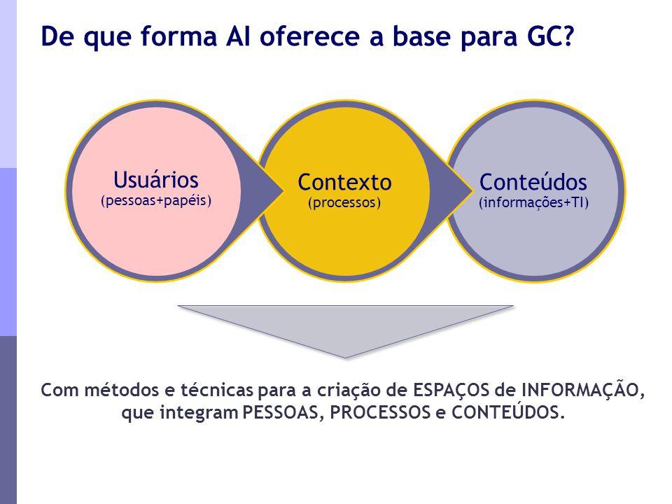 De que forma AI oferece a base para GC? Conteúdos (informações+TI) Contexto (processos) Usuários (pessoas+papéis) Com métodos e técnicas para a criaçã
