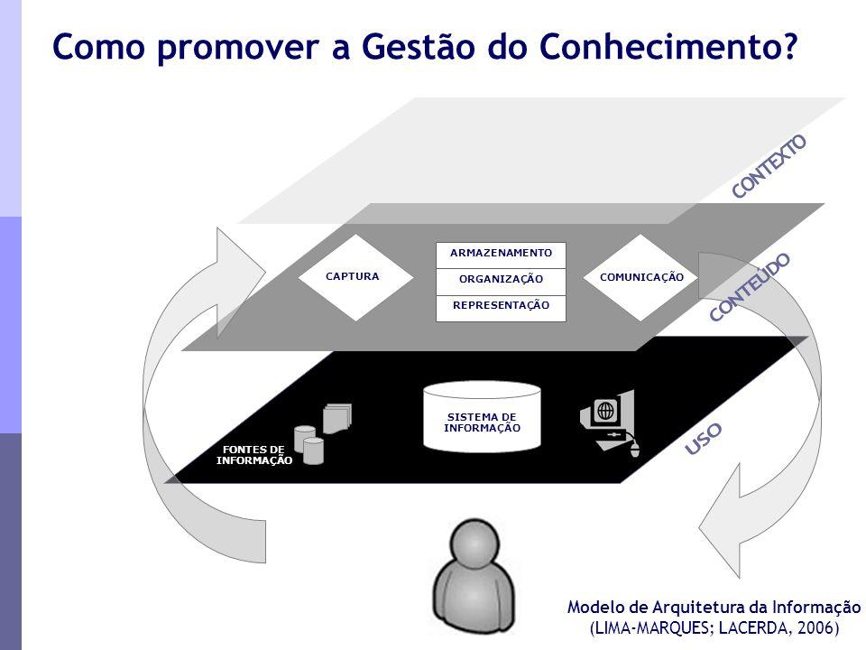 P & SFONTES DE INFORMAÇÃO COMUNICAÇÃO CAPTURA ARMAZENAMENTO ORGANIZAÇÃO REPRESENTAÇÃO SISTEMA DE INFORMAÇÃO Modelo de Arquitetura da Informação (LIMA-