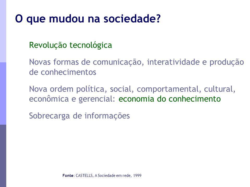 Revolução tecnológica Novas formas de comunicação, interatividade e produção de conhecimentos Nova ordem política, social, comportamental, cultural, e