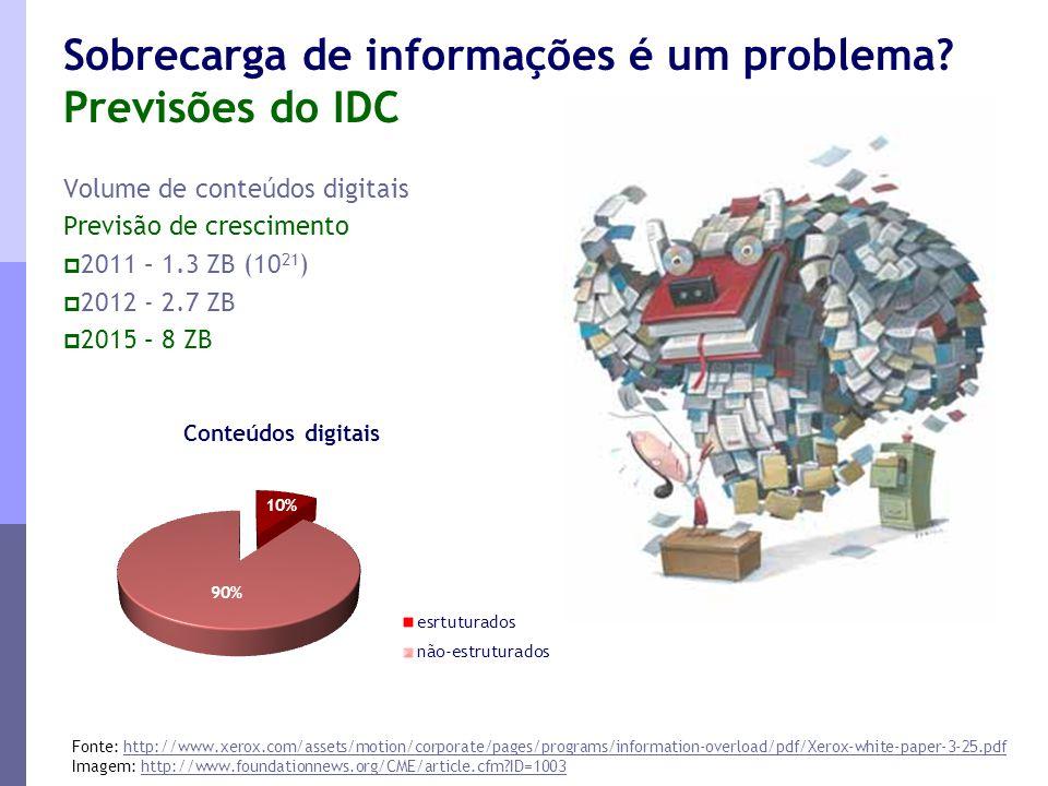 Sobrecarga de informações é um problema? Previsões do IDC Volume de conteúdos digitais Previsão de crescimento  2011 – 1.3 ZB (10 21 )  2012 - 2.7 Z