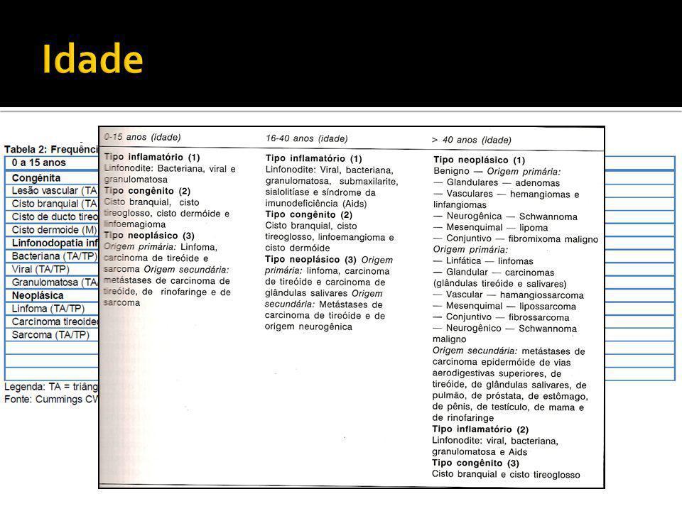 Sistematizado:  Inspeção estática: localização, presença de fístulas e outros nódulos aparentes  Inspeção dinâmica: movimentação à deglutição, à protrusão da língua e à manobra de Valsalva