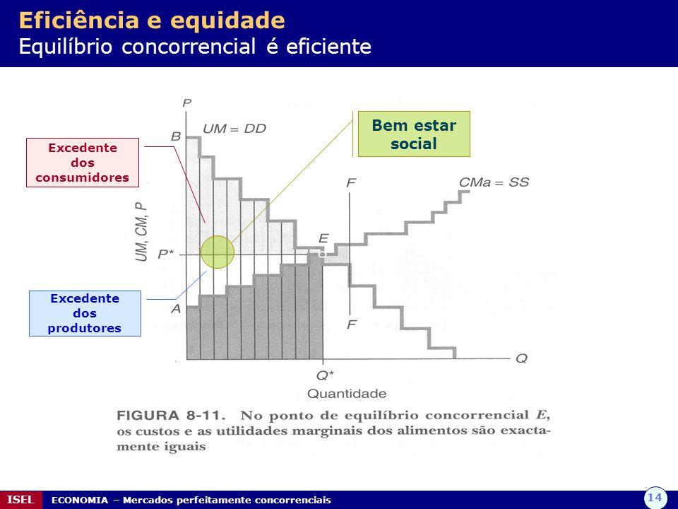 14 ISEL ECONOMIA – Mercados perfeitamente concorrenciais Eficiência e equidade Equilíbrio concorrencial é eficiente Excedente dos consumidores Excedente dos produtores Bem estar social