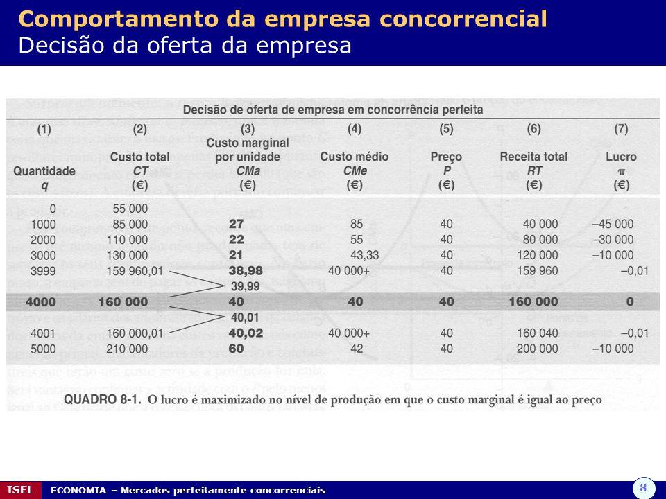 8 ISEL ECONOMIA – Mercados perfeitamente concorrenciais Comportamento da empresa concorrencial Decisão da oferta da empresa