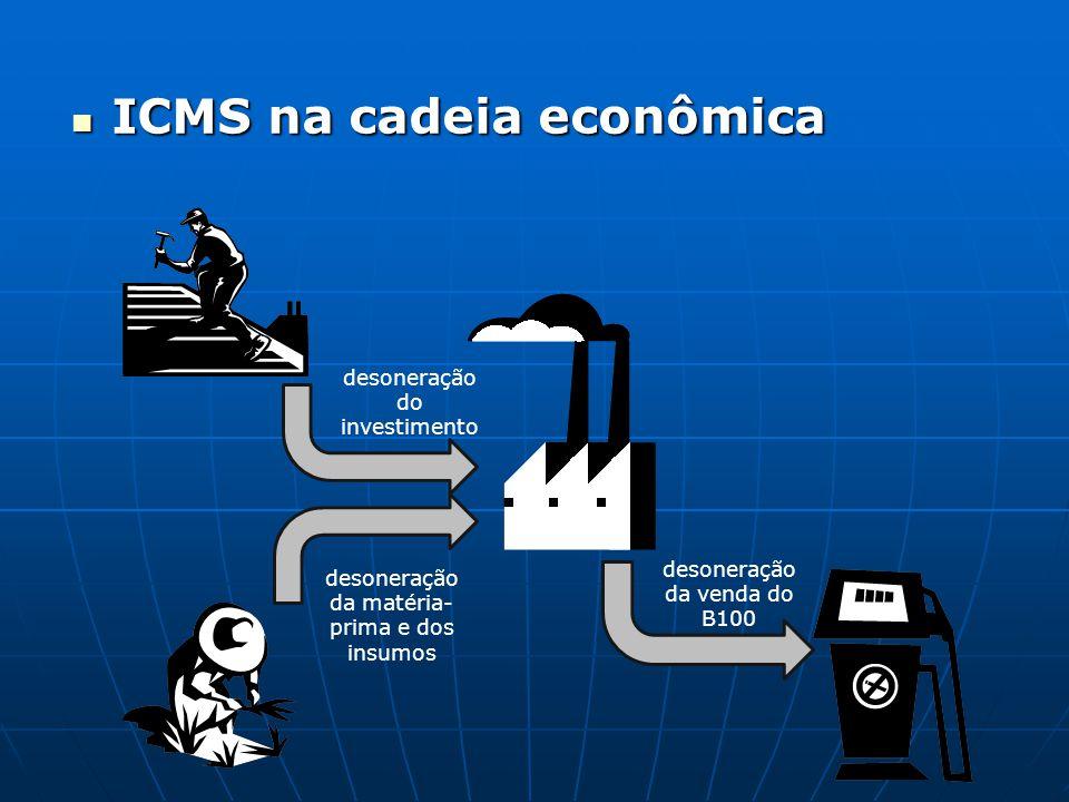  ICMS na cadeia econômica desoneração do investimento desoneração da matéria- prima e dos insumos desoneração da venda do B100