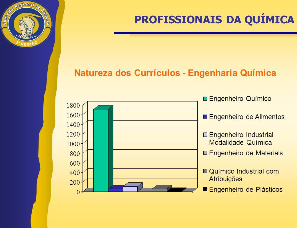 PROFISSIONAIS DA QUÍMICA Natureza dos Currículos - Engenharia Química 0 200 400 600 800 1000 1200 1400 1600 1800 Engenheiro Químico Engenheiro de Alim