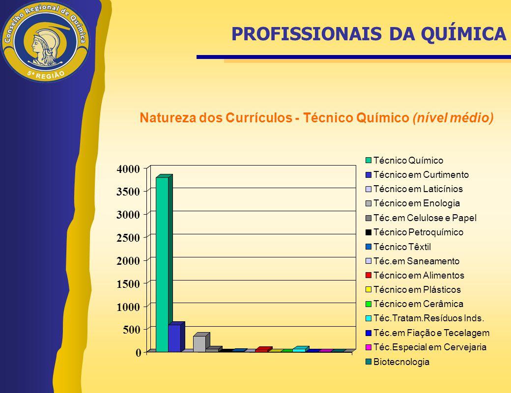 PROFISSIONAIS DA QUÍMICA Natureza dos Currículos - Técnico Químico (nível médio) 0 500 1000 1500 2000 2500 3000 3500 4000 Técnico Químico Técnico em C
