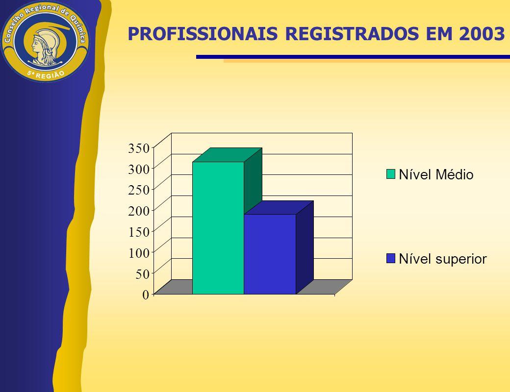 PROFISSIONAIS REGISTRADOS EM 2003 0 50 100 150 200 250 300 350 Nível Médio Nível superior