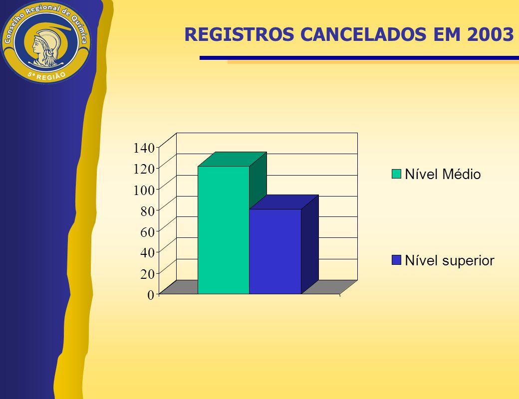 REGISTROS CANCELADOS EM 2003 0 20 40 60 80 100 120 140 Nível Médio Nível superior