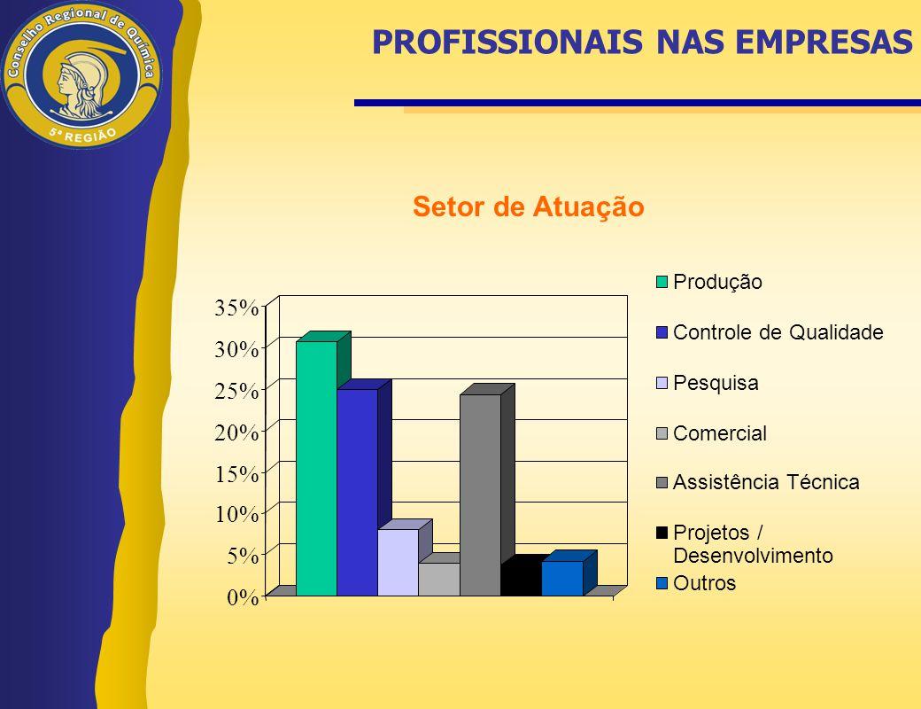 PROFISSIONAIS NAS EMPRESAS 0% 5% 10% 15% 20% 25% 30% 35% Produção Controle de Qualidade Pesquisa Comercial Assistência Técnica Projetos / Desenvolvime