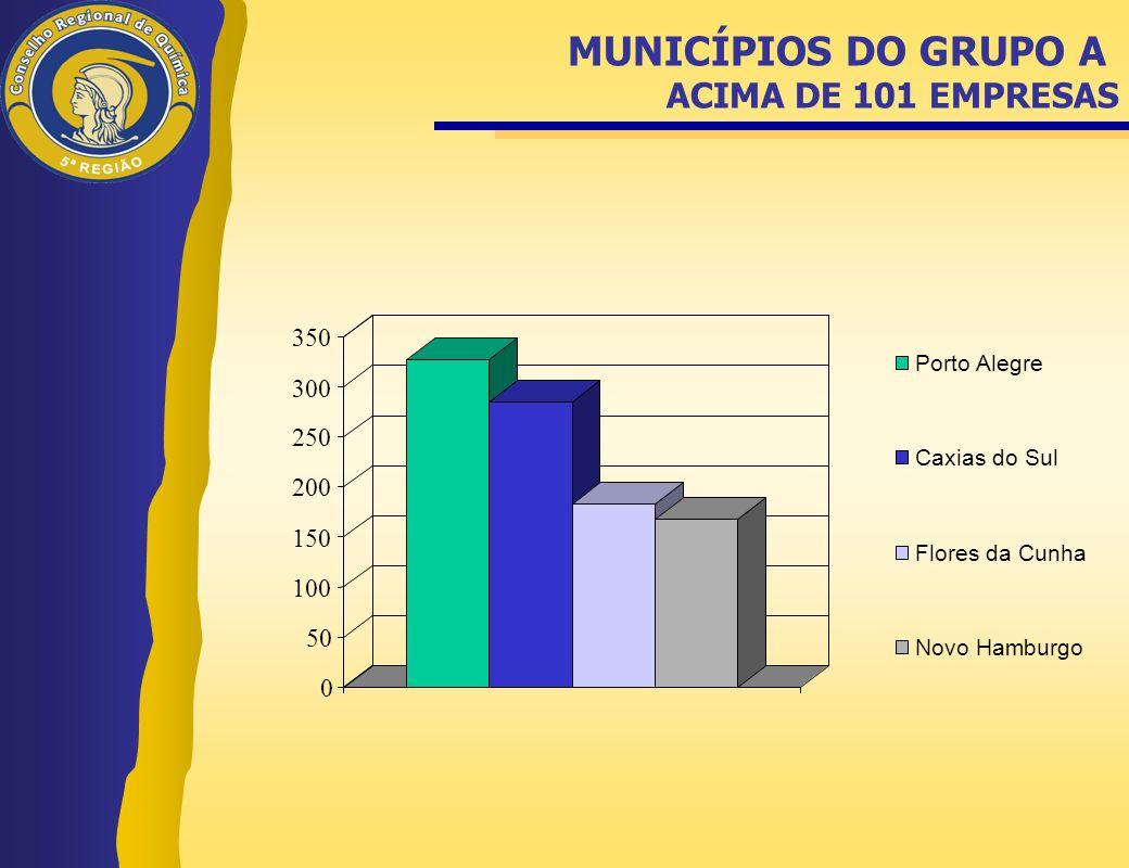 MUNICÍPIOS DO GRUPO A ACIMA DE 101 EMPRESAS 0 50 100 150 200 250 300 350 Porto Alegre Caxias do Sul Flores da Cunha Novo Hamburgo