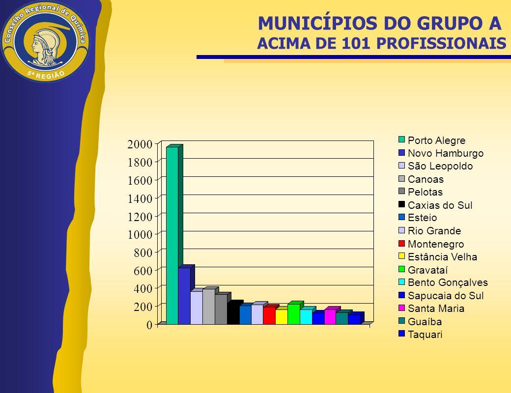 MUNICÍPIOS DO GRUPO A ACIMA DE 101 PROFISSIONAIS