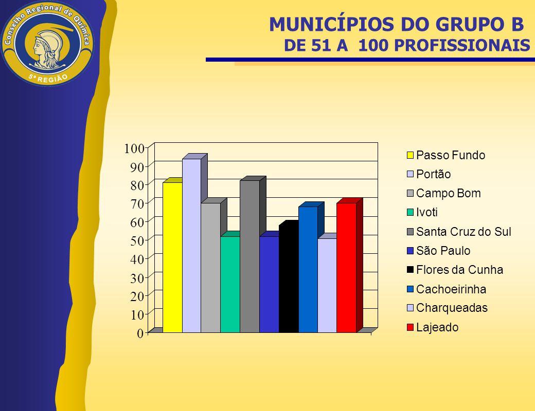MUNICÍPIOS DO GRUPO B DE 51 A 100 PROFISSIONAIS 0 10 20 30 40 50 60 70 80 90 100 Passo Fundo Portão Campo Bom Ivoti Santa Cruz do Sul São Paulo Flores