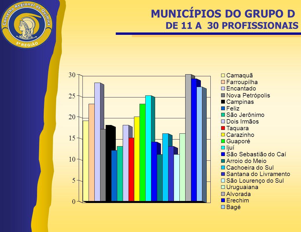 MUNICÍPIOS DO GRUPO D DE 11 A 30 PROFISSIONAIS