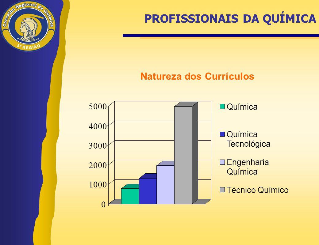 PROFISSIONAIS DA QUÍMICA Natureza dos Currículos 0 1000 2000 3000 4000 5000 Química Tecnológica Engenharia Química Técnico Químico