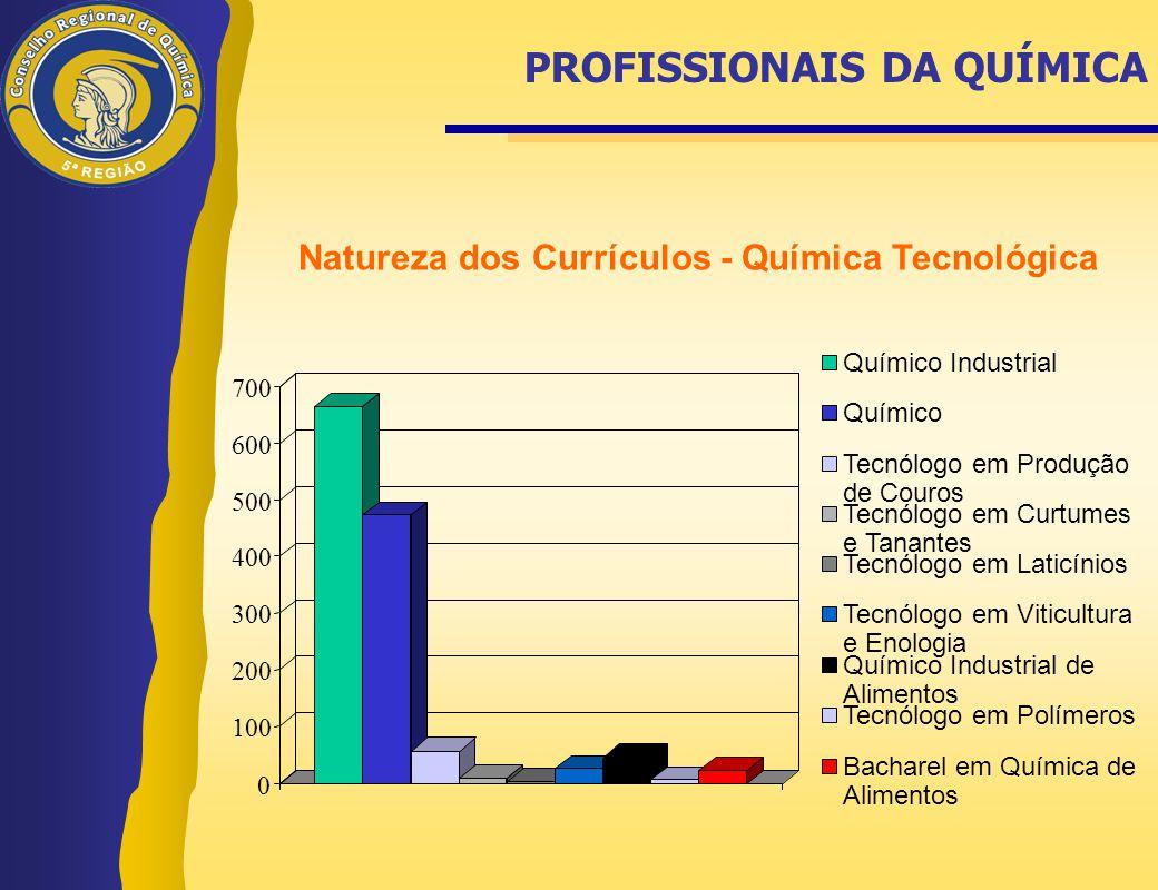 PROFISSIONAIS DA QUÍMICA Natureza dos Currículos - Química Tecnológica 0 100 200 300 400 500 600 700 Químico Industrial Químico Tecnólogo em Produção