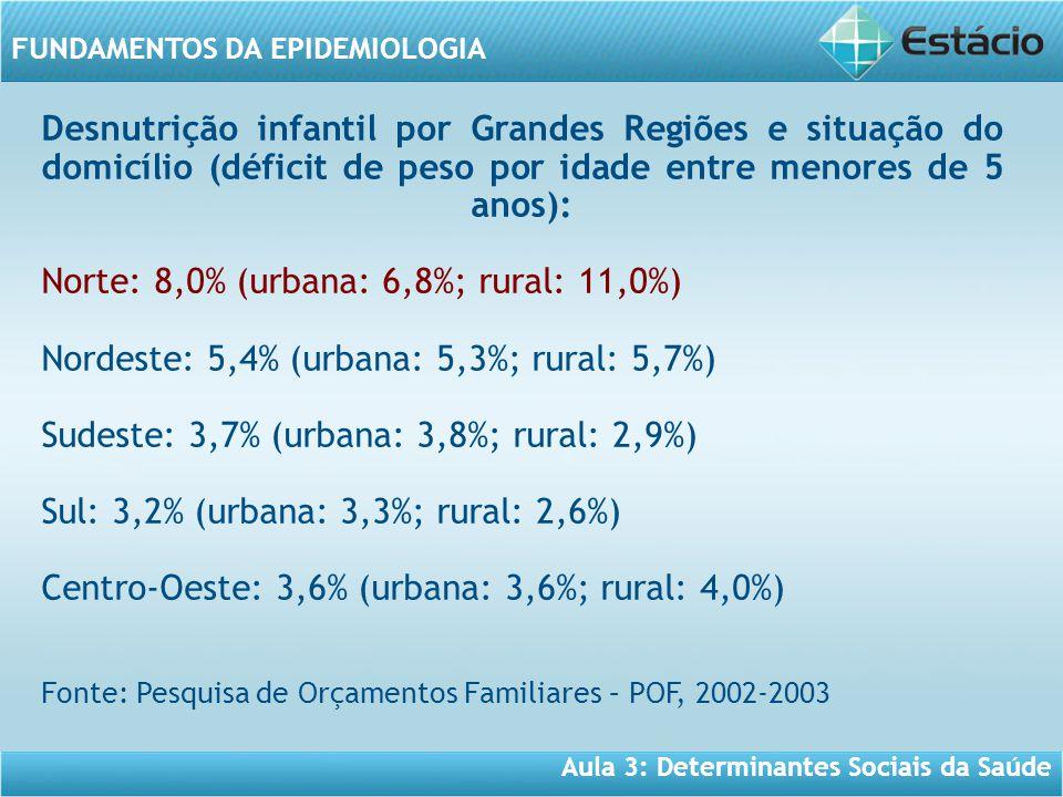 Aula 3: Determinantes Sociais da Saúde FUNDAMENTOS DA EPIDEMIOLOGIA Desnutrição infantil por Grandes Regiões e situação do domicílio (déficit de peso por idade entre menores de 5 anos): Norte: 8,0% (urbana: 6,8%; rural: 11,0%) Nordeste: 5,4% (urbana: 5,3%; rural: 5,7%) Sudeste: 3,7% (urbana: 3,8%; rural: 2,9%) Sul: 3,2% (urbana: 3,3%; rural: 2,6%) Centro-Oeste: 3,6% (urbana: 3,6%; rural: 4,0%) Fonte: Pesquisa de Orçamentos Familiares – POF, 2002-2003