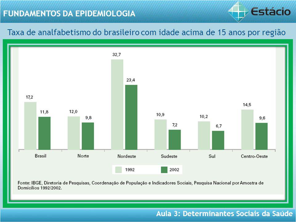 Aula 3: Determinantes Sociais da Saúde FUNDAMENTOS DA EPIDEMIOLOGIA Taxa de analfabetismo do brasileiro com idade acima de 15 anos por região