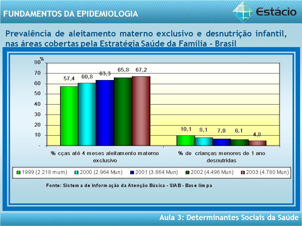 Aula 3: Determinantes Sociais da Saúde FUNDAMENTOS DA EPIDEMIOLOGIA Prevalência de aleitamento materno exclusivo e desnutrição infantil, nas áreas cobertas pela Estratégia Saúde da Família - Brasil