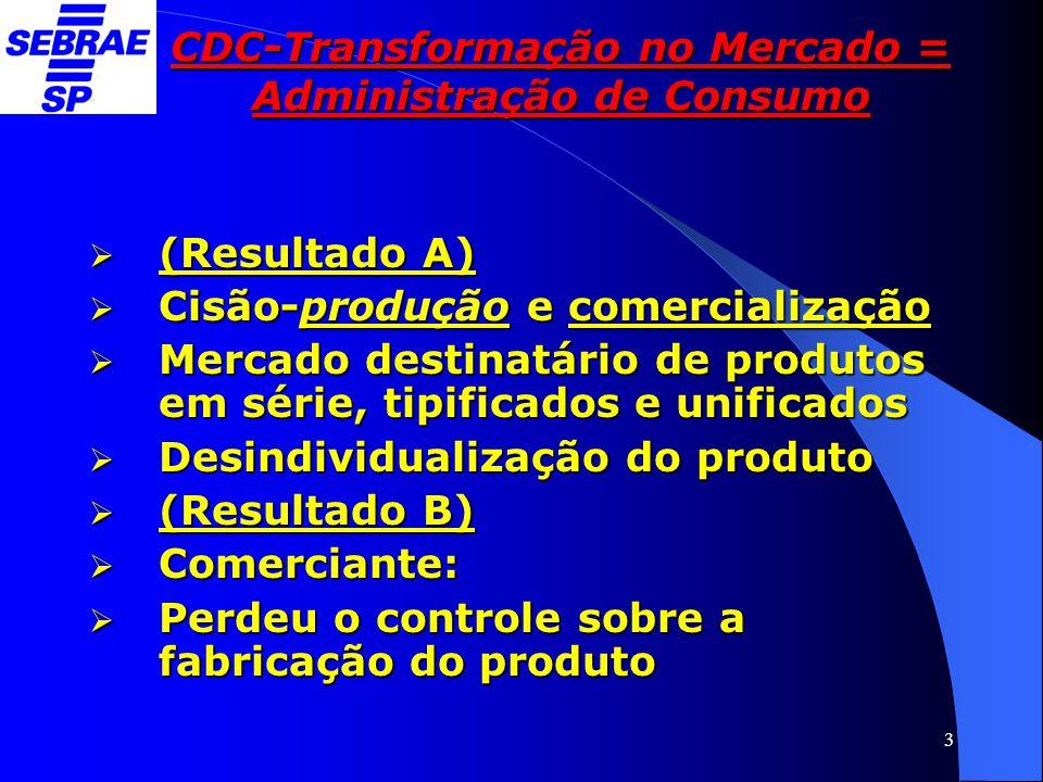 3 CDC-Transformação no Mercado = Administração de Consumo  (Resultado A)  Cisão-produção e comercialização  Mercado destinatário de produtos em sér