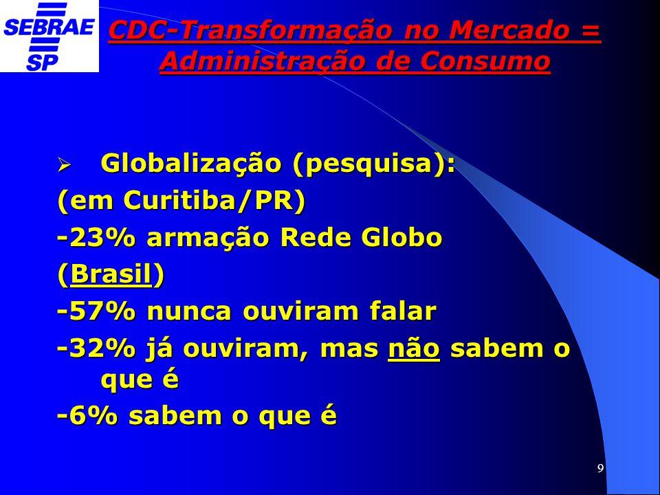 9 CDC-Transformação no Mercado = Administração de Consumo  Globalização (pesquisa): (em Curitiba/PR) -23% armação Rede Globo (Brasil) -57% nunca ouvi