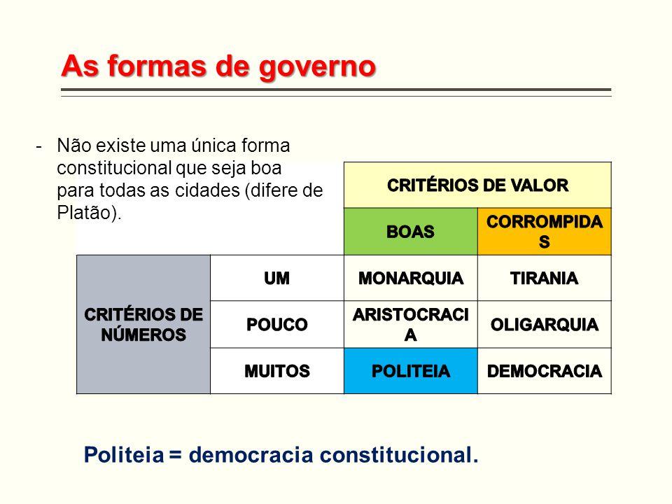 As formas de governo Politeia = democracia constitucional. -Não existe uma única forma constitucional que seja boa para todas as cidades (difere de Pl