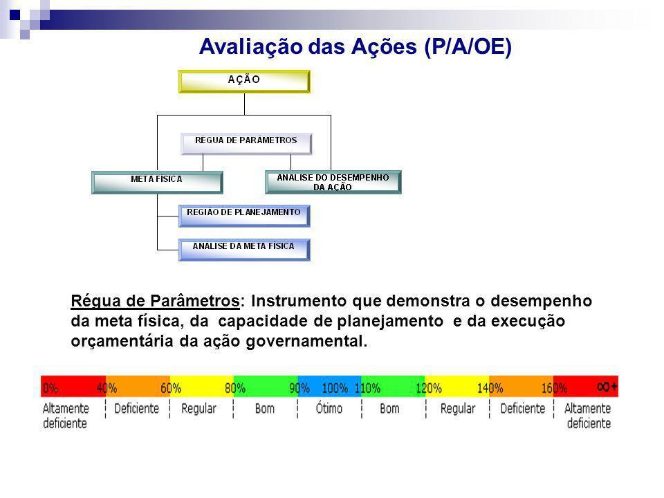Avaliação das Ações (P/A/OE) Régua de Parâmetros: Instrumento que demonstra o desempenho da meta física, da capacidade de planejamento e da execução o