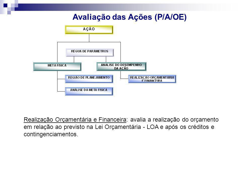 Avaliação das Ações (P/A/OE) Realização Orçamentária e Financeira: avalia a realização do orçamento em relação ao previsto na Lei Orçamentária - LOA e
