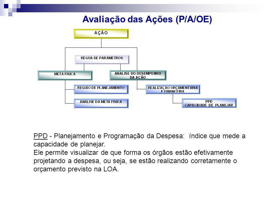 Avaliação das Ações (P/A/OE) PPD - Planejamento e Programação da Despesa: índice que mede a capacidade de planejar. Ele permite visualizar de que form