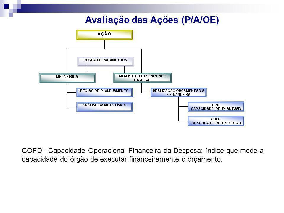 Avaliação das Ações (P/A/OE) COFD - Capacidade Operacional Financeira da Despesa: índice que mede a capacidade do órgão de executar financeiramente o