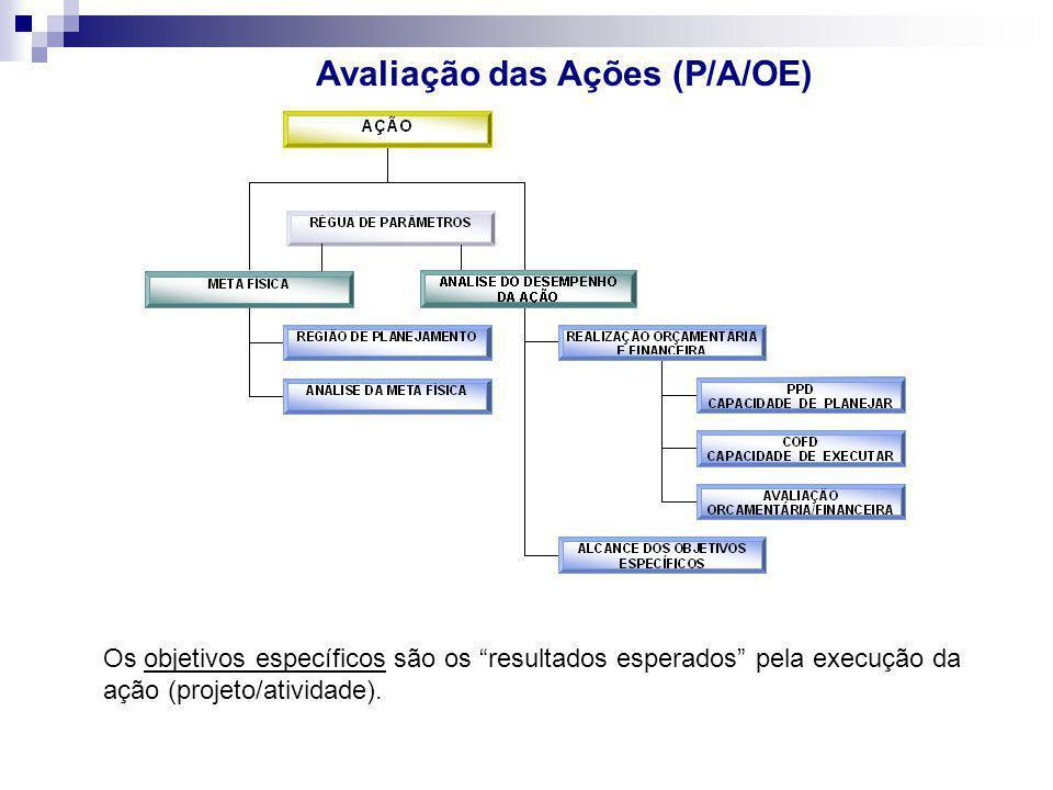 """Avaliação das Ações (P/A/OE) Os objetivos específicos são os """"resultados esperados"""" pela execução da ação (projeto/atividade)."""