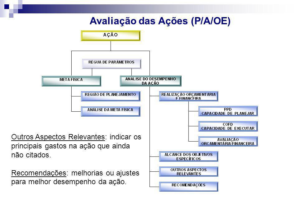 Avaliação das Ações (P/A/OE) Outros Aspectos Relevantes: indicar os principais gastos na ação que ainda não citados. Recomendações: melhorias ou ajust