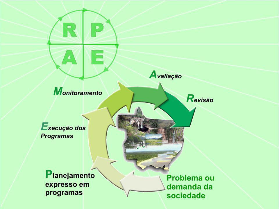 Avaliação dos Programas Resultado do Programa: tem a finalidade de apresentar o desempenho do programa no enfrentamento do problema que lhe deu origem