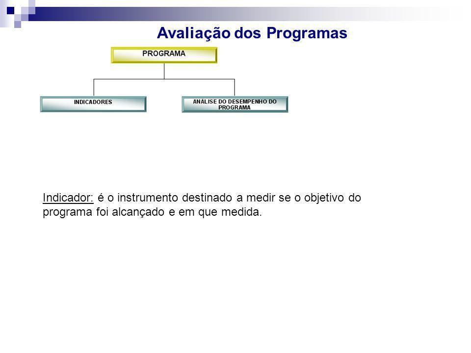 Indicador: é o instrumento destinado a medir se o objetivo do programa foi alcançado e em que medida.