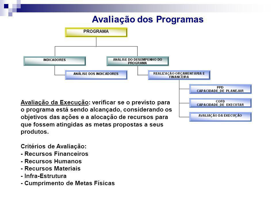 Avaliação dos Programas Avaliação da Execução: verificar se o previsto para o programa está sendo alcançado, considerando os objetivos das ações e a a
