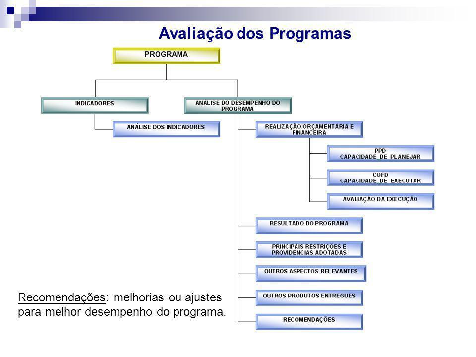 Avaliação dos Programas Recomendações: melhorias ou ajustes para melhor desempenho do programa.