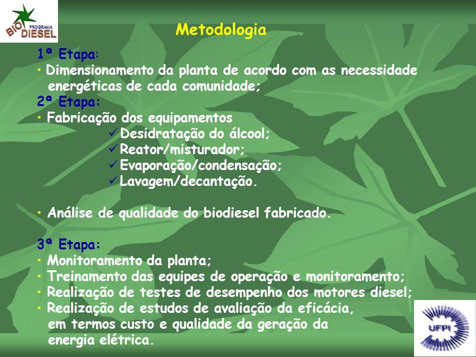 Metodologia 1ª Etapa: • Dimensionamento da planta de acordo com as necessidade energéticas de cada comunidade; 2ª Etapa: • Fabricação dos equipamentos