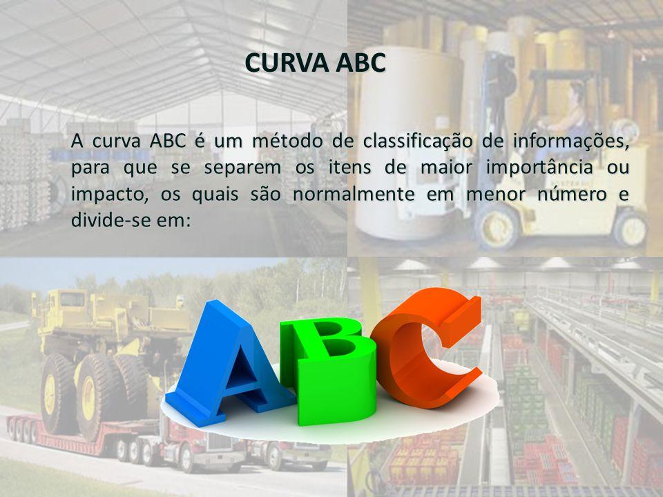 CURVA ABC A curva ABC é um método de classificação de informações, para que se separem os itens de maior importância ou impacto, os quais são normalme