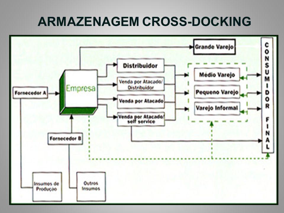 ARMAZENAGEM CROSS-DOCKING