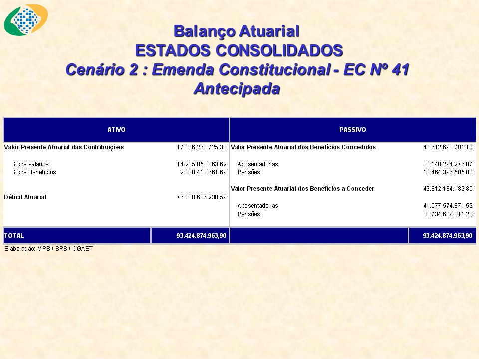 Balanço Atuarial ESTADOS CONSOLIDADOS Cenário 2 : Emenda Constitucional - EC Nº 41 Antecipada